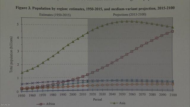 2100年に世界の人口112億人に 国連報告書