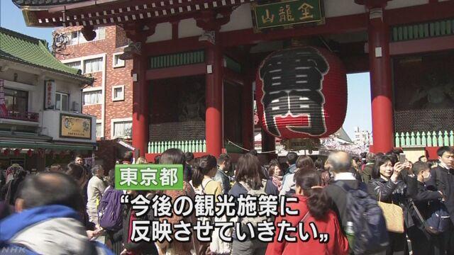旅行に来た外国人が東京で使ったお金が少なくなる