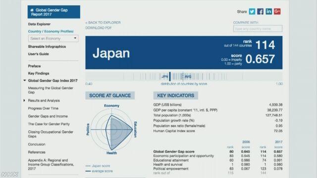 男性と女性の差が小さい国のランキング 日本は114番