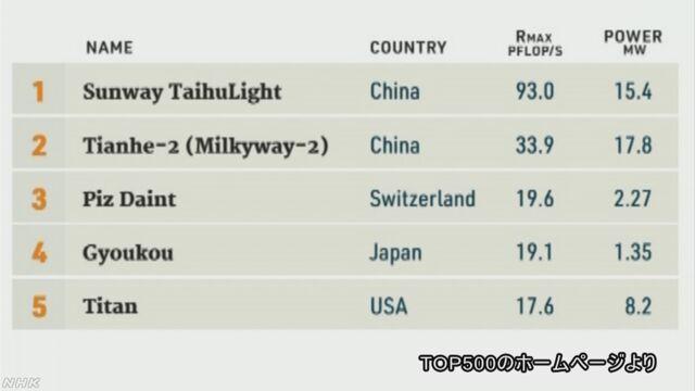 スパコン世界ランク 中国勢が10期連続で1位 日本勢4位