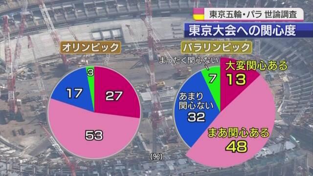 2020年の東京オリンピックに関心がある人は80%