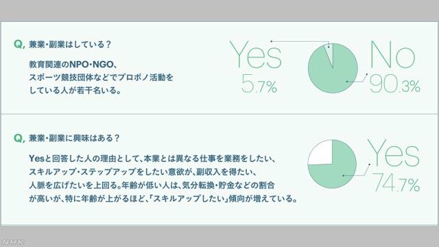 "平成30年は""副業元年""!?"