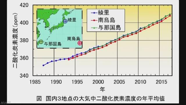 CO2の平均濃度 国内3観測点すべて過去最高
