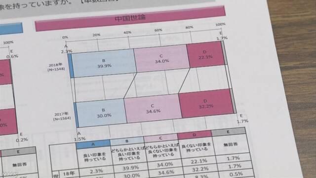 日本の印象について「よい」と答えた中国人が増える