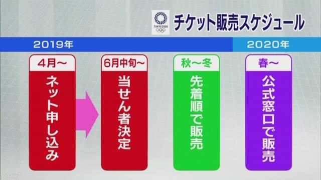 東京オリンピックのチケット 申し込みは4月ごろから